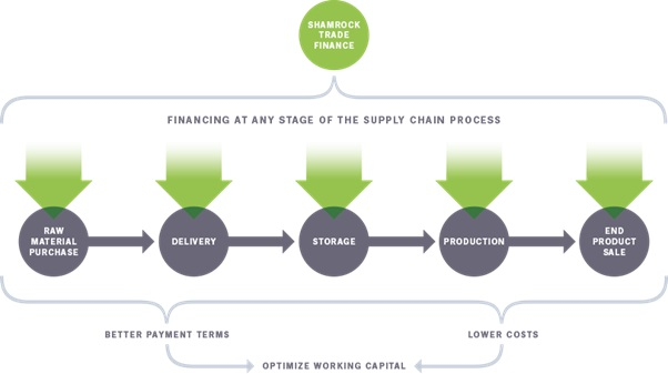 Trade finance and the blockchain movement
